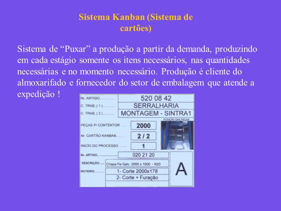 Sistema Kanban (Sistema de cartões)