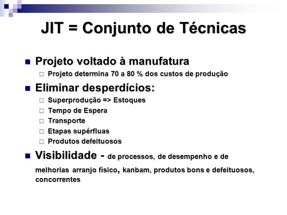 JIT = Conjunto de Técnicas