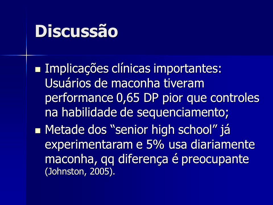 Discussão Implicações clínicas importantes: Usuários de maconha tiveram performance 0,65 DP pior que controles na habilidade de sequenciamento;