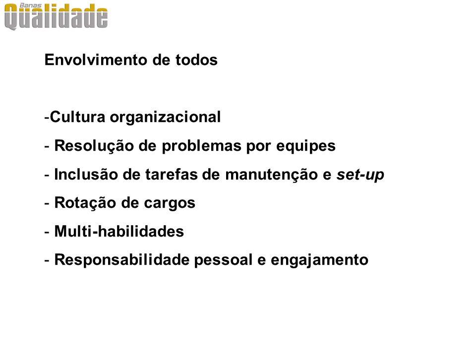 Envolvimento de todos Cultura organizacional. Resolução de problemas por equipes. Inclusão de tarefas de manutenção e set-up.