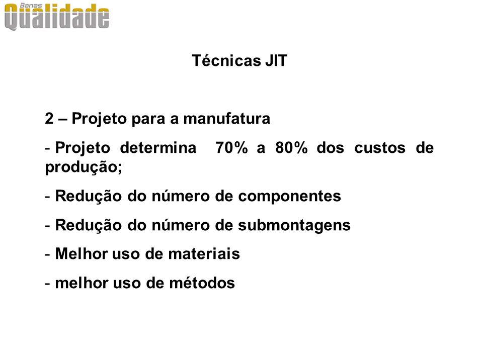 Técnicas JIT 2 – Projeto para a manufatura. Projeto determina 70% a 80% dos custos de produção; Redução do número de componentes.
