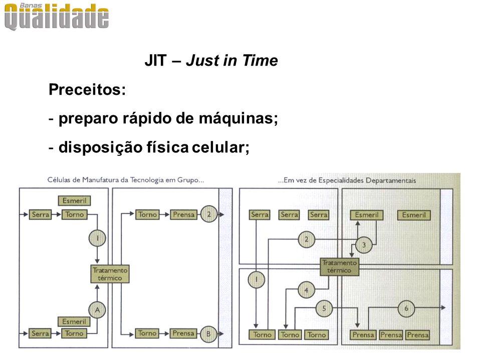 JIT – Just in Time Preceitos: preparo rápido de máquinas; disposição física celular;
