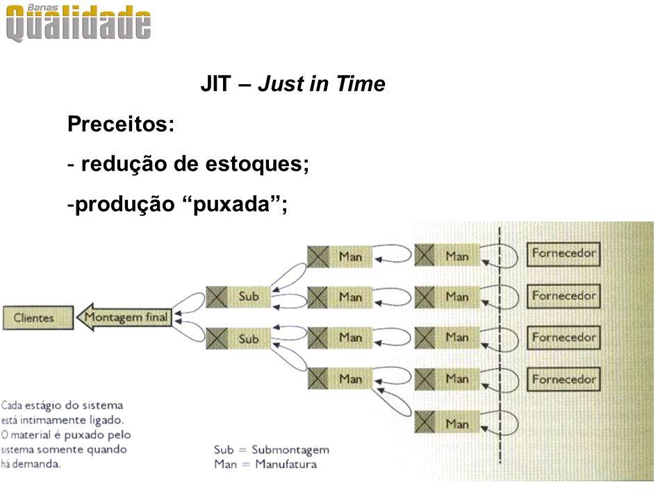 JIT – Just in Time Preceitos: redução de estoques; produção puxada ;
