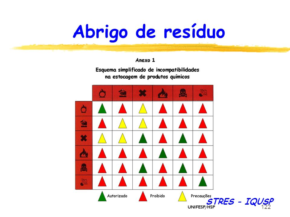 Abrigo de resíduo STRES - IQUSP