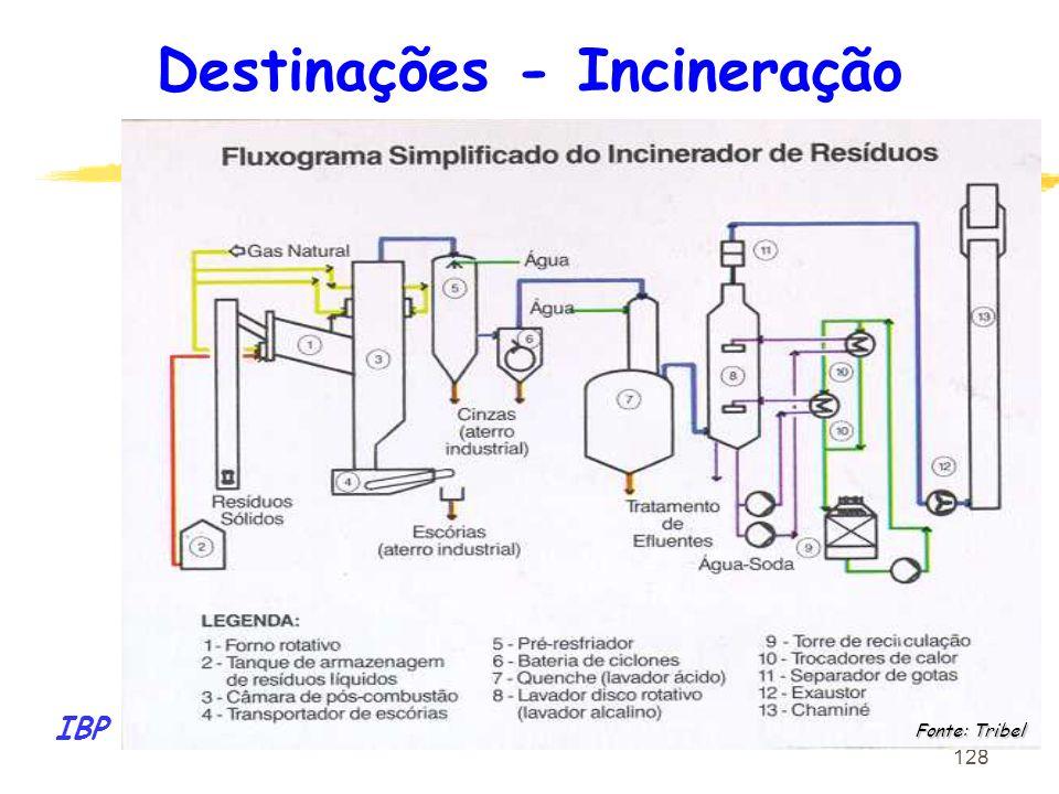 Destinações - Incineração