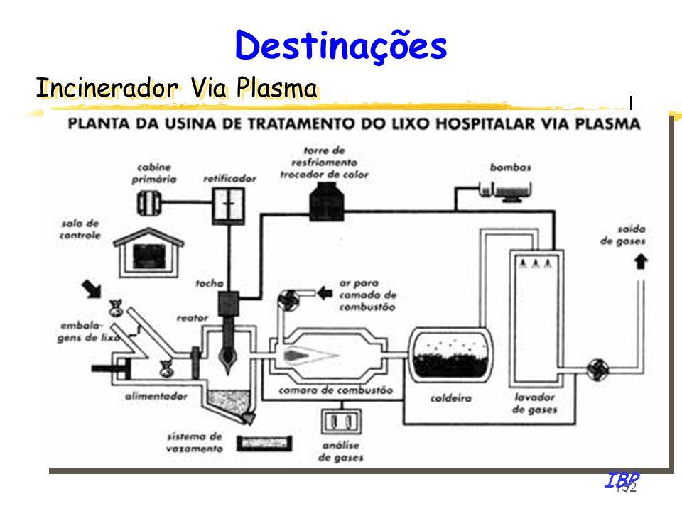 Destinações Incinerador Via Plasma IBP