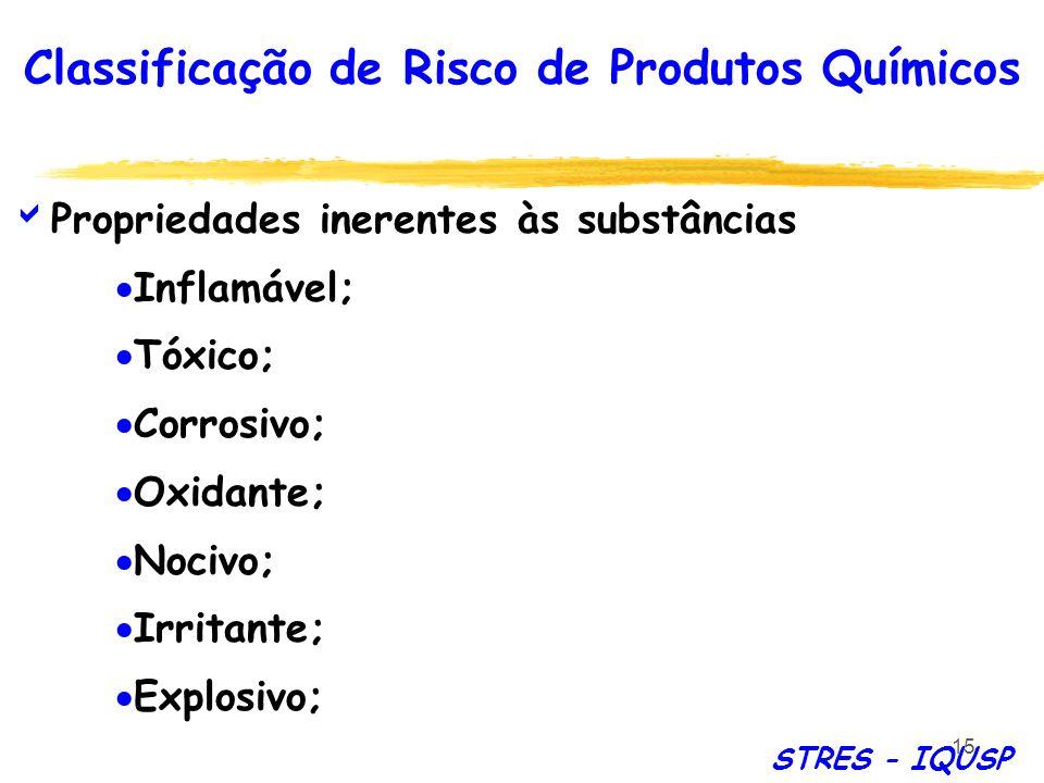 Classificação de Risco de Produtos Químicos