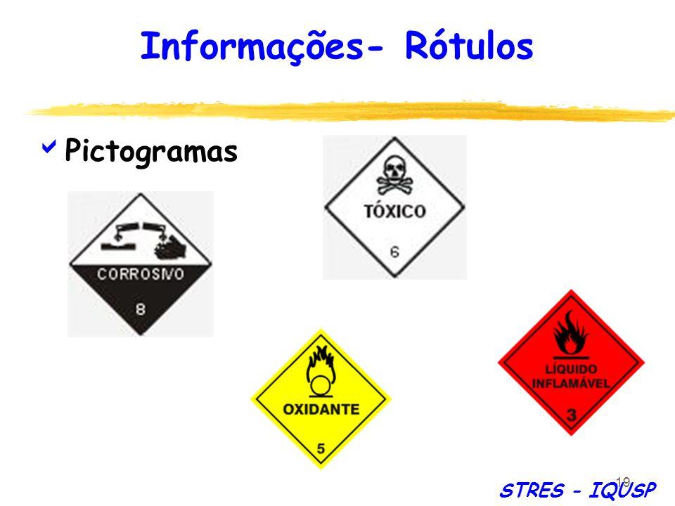 Informações- Rótulos Pictogramas STRES - IQUSP
