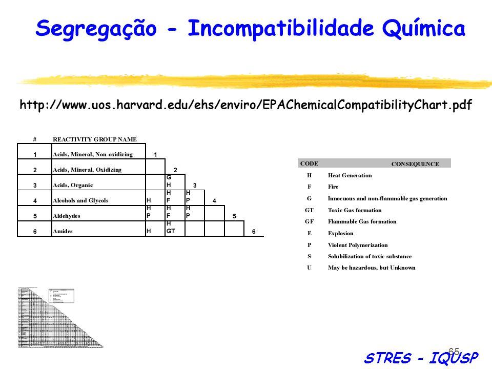 Segregação - Incompatibilidade Química