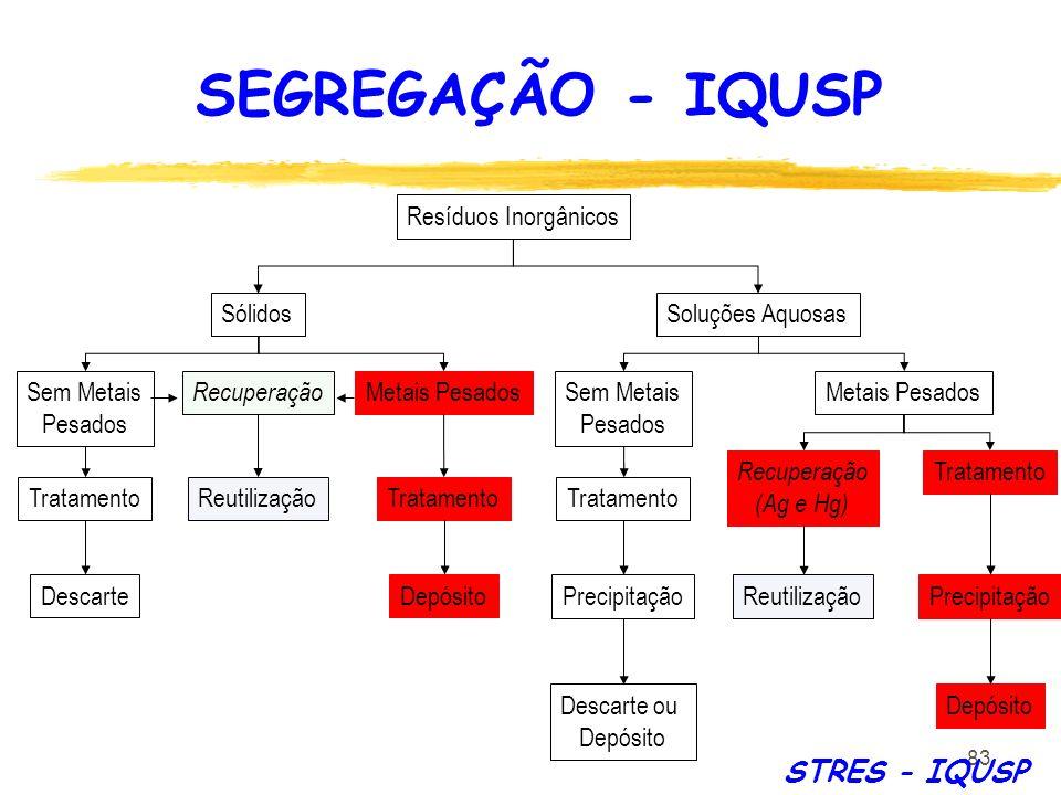 SEGREGAÇÃO - IQUSP STRES - IQUSP Resíduos Inorgânicos Sólidos