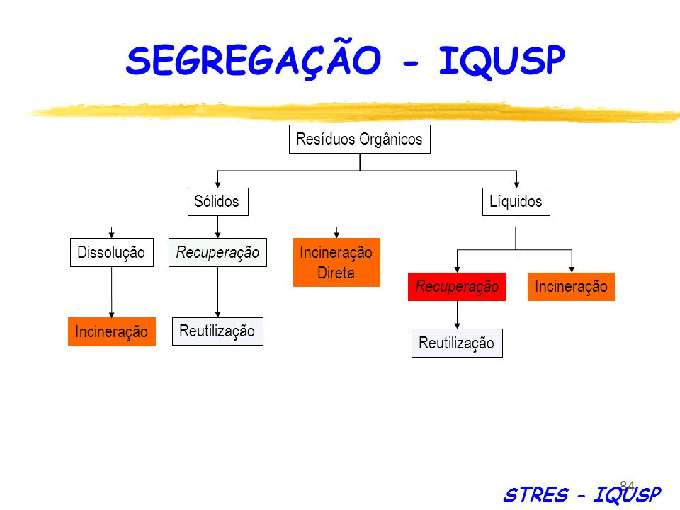 SEGREGAÇÃO - IQUSP STRES - IQUSP Resíduos Orgânicos Sólidos Líquidos
