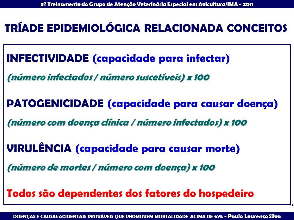 TRÍADE EPIDEMIOLÓGICA RELACIONADA CONCEITOS