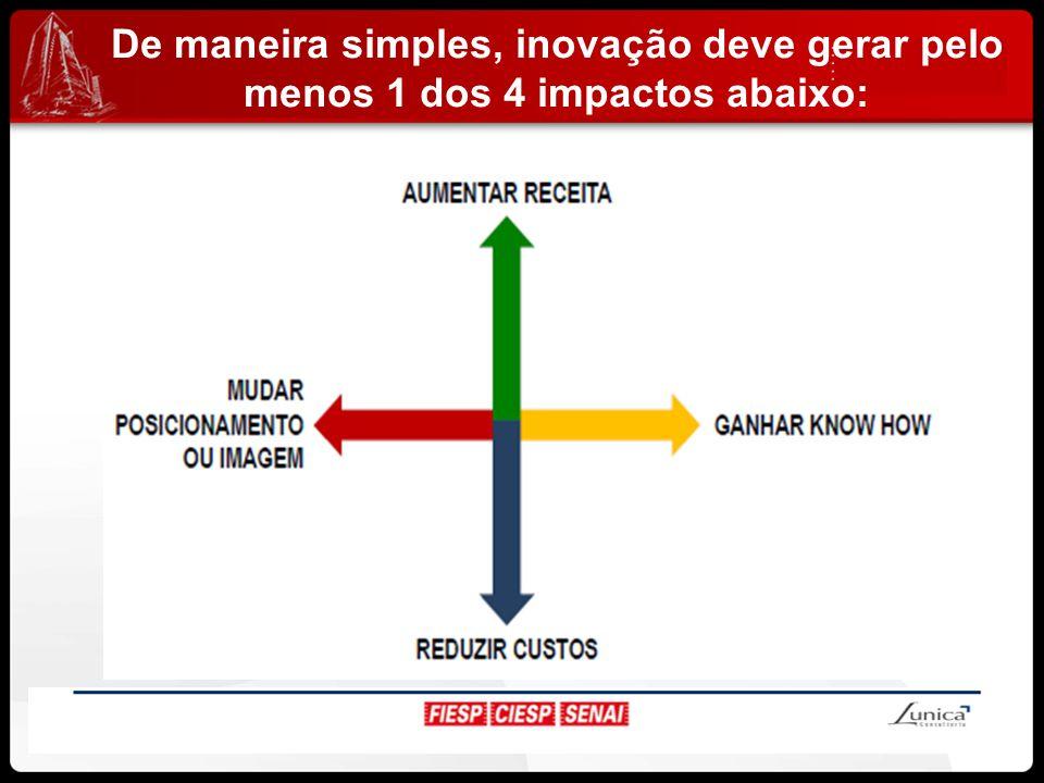 De maneira simples, inovação deve gerar pelo menos 1 dos 4 impactos abaixo: