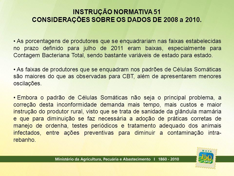 CONSIDERAÇÕES SOBRE OS DADOS DE 2008 a 2010.