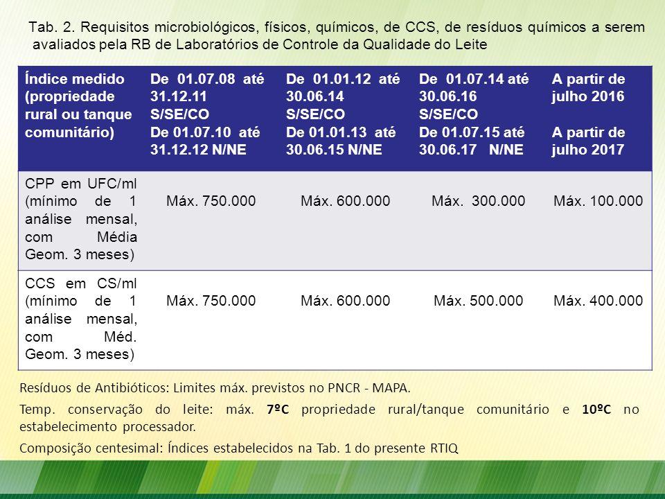 Tab. 2. Requisitos microbiológicos, físicos, químicos, de CCS, de resíduos químicos a serem avaliados pela RB de Laboratórios de Controle da Qualidade do Leite