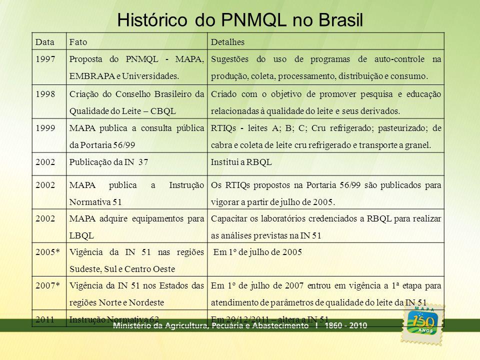 Histórico do PNMQL no Brasil