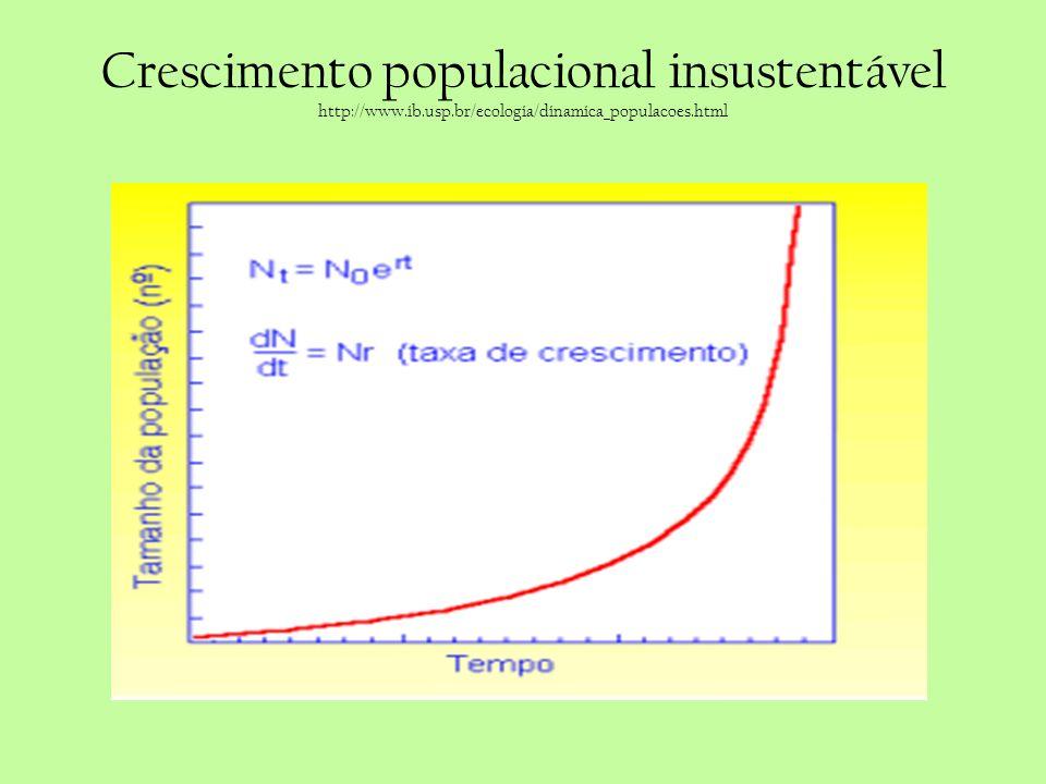 Crescimento populacional insustentável http://www. ib. usp