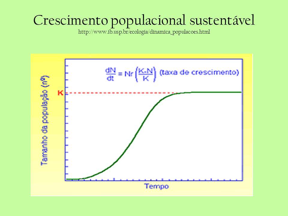 Crescimento populacional sustentável http://www. ib. usp