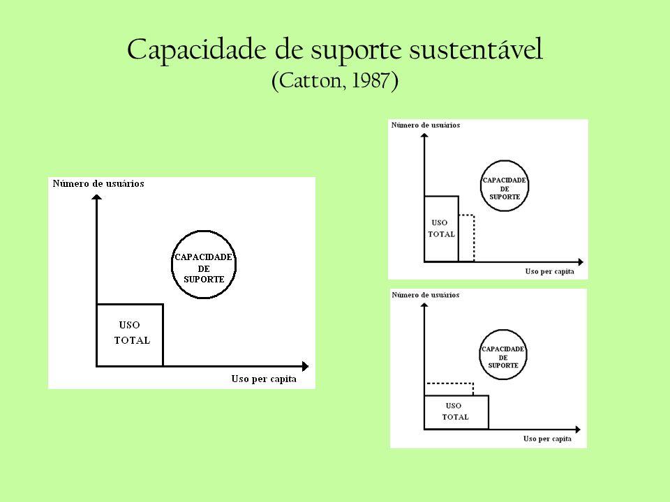 Capacidade de suporte sustentável (Catton, 1987)