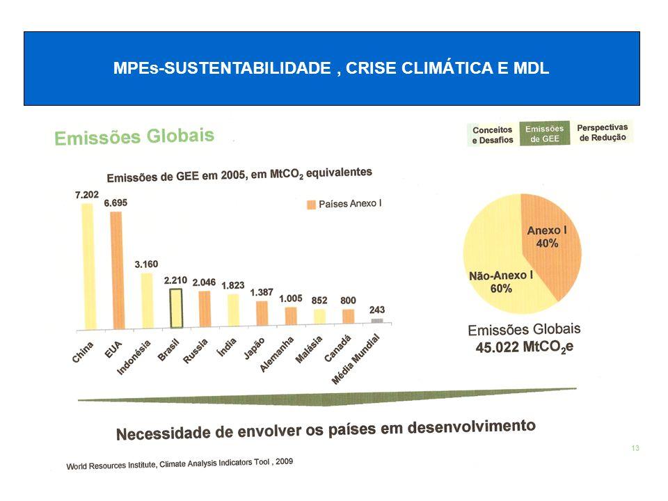 MPEs-SUSTENTABILIDADE , CRISE CLIMÁTICA E MDL