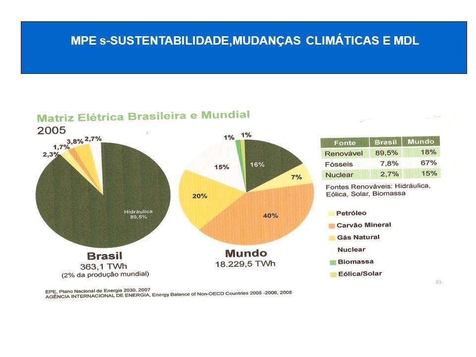 MPE s-SUSTENTABILIDADE,MUDANÇAS CLIMÁTICAS E MDL