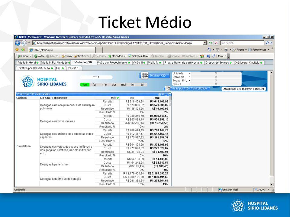 Ticket Médio