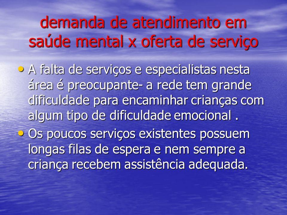 demanda de atendimento em saúde mental x oferta de serviço