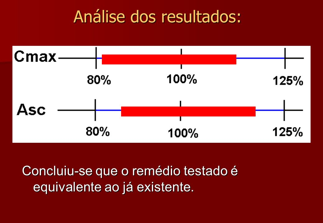 Análise dos resultados: