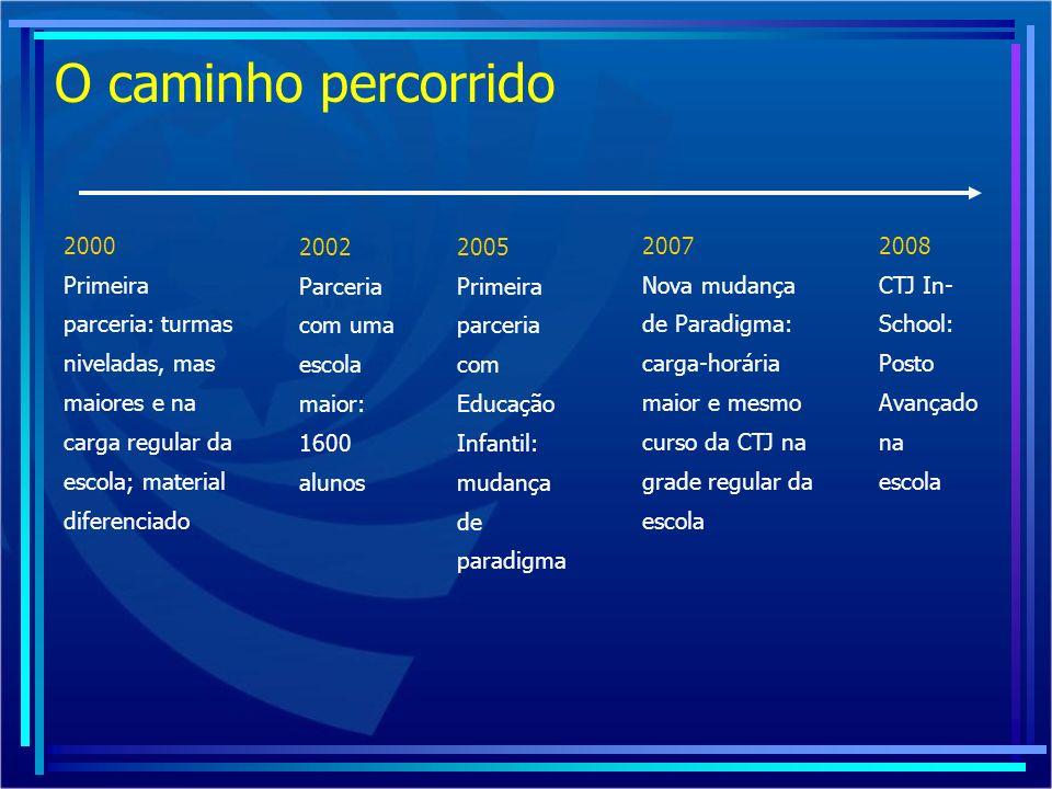 O caminho percorrido 2000 Primeira parceria: turmas niveladas, mas