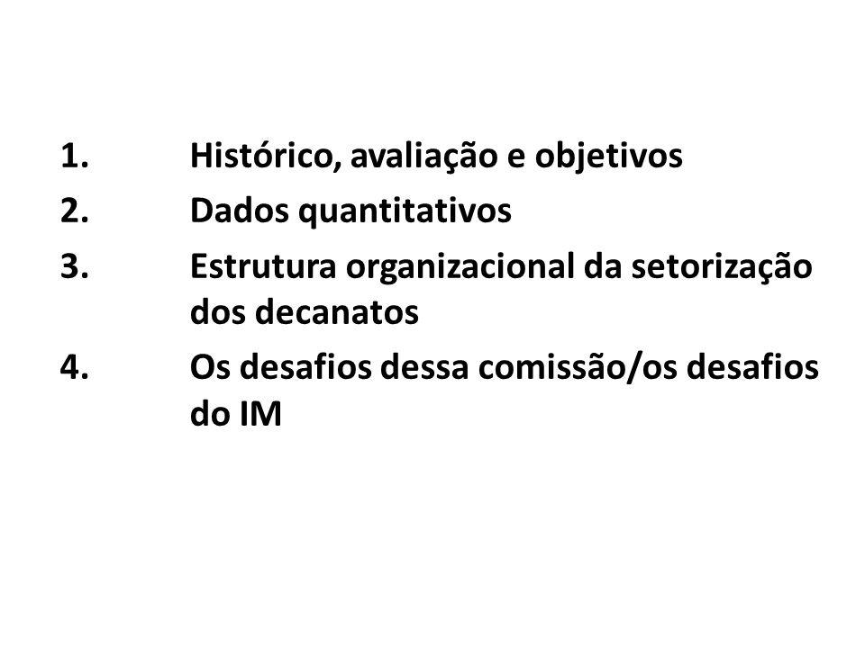 Histórico, avaliação e objetivos