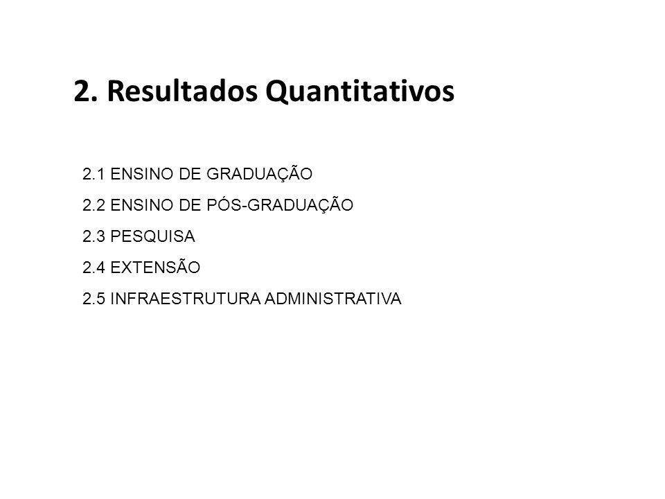 2. Resultados Quantitativos