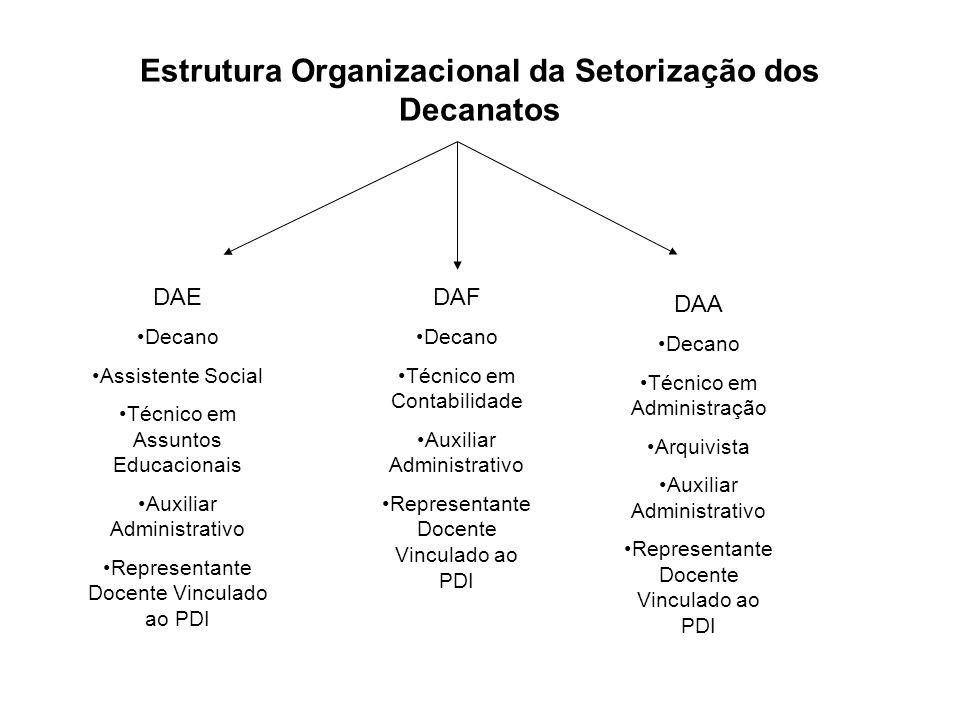 Estrutura Organizacional da Setorização dos Decanatos