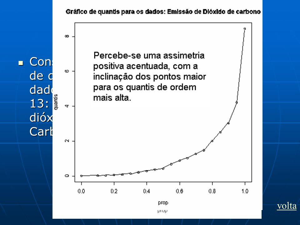 Exercício 1 Construa o gráfico de quantis, para os dados do exemplo 13: emissão de dióxido de Carbono.