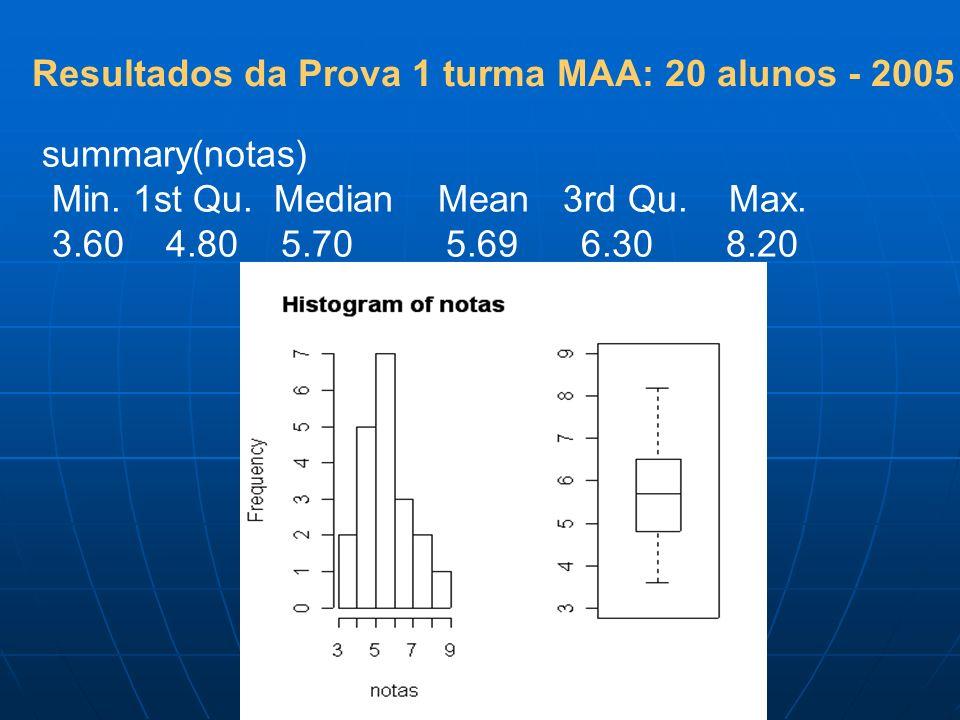 Resultados da Prova 1 turma MAA: 20 alunos - 2005