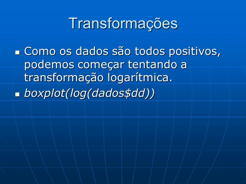 Transformações Como os dados são todos positivos, podemos começar tentando a transformação logarítmica.