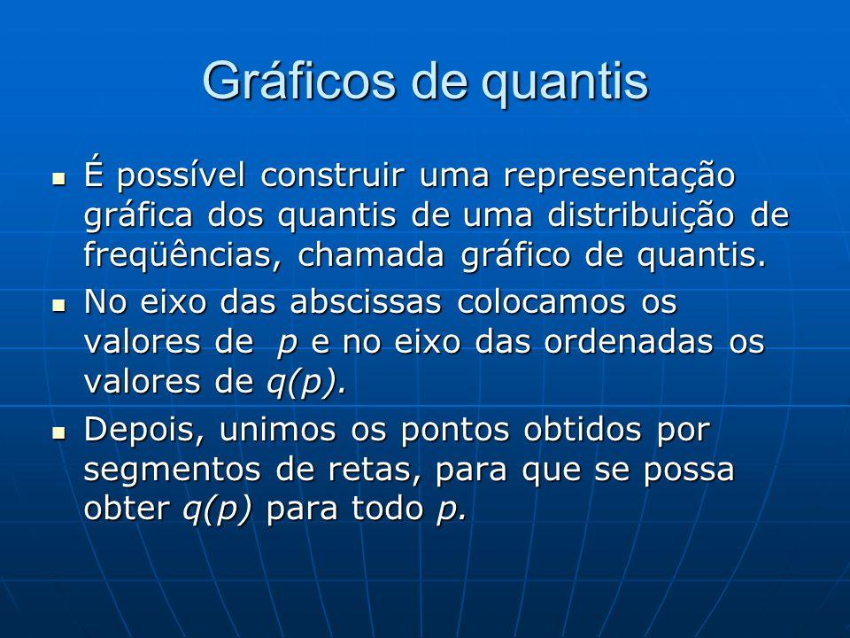 Gráficos de quantis É possível construir uma representação gráfica dos quantis de uma distribuição de freqüências, chamada gráfico de quantis.