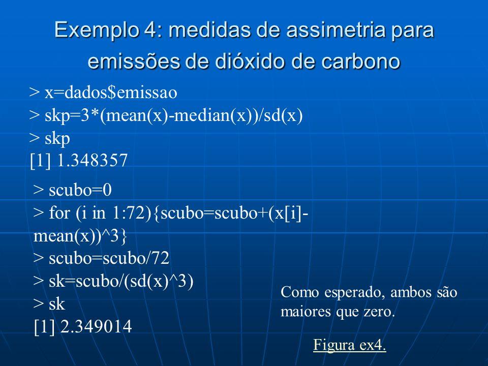 Exemplo 4: medidas de assimetria para emissões de dióxido de carbono