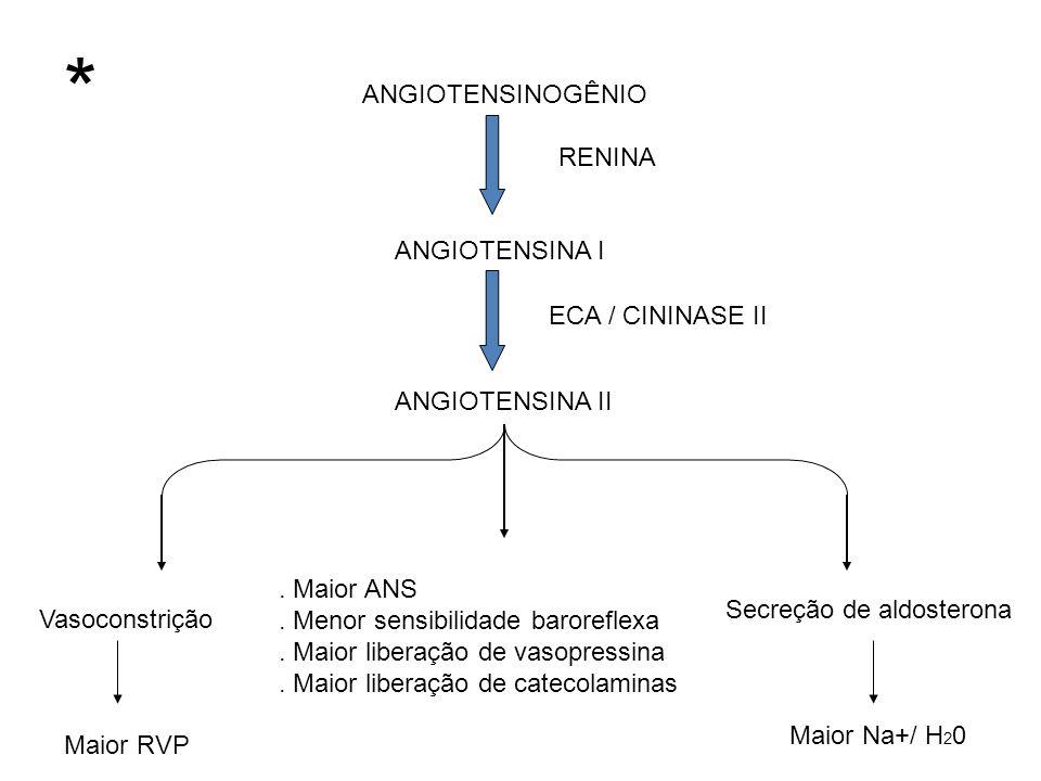 * ANGIOTENSINOGÊNIO RENINA ANGIOTENSINA I ECA / CININASE II