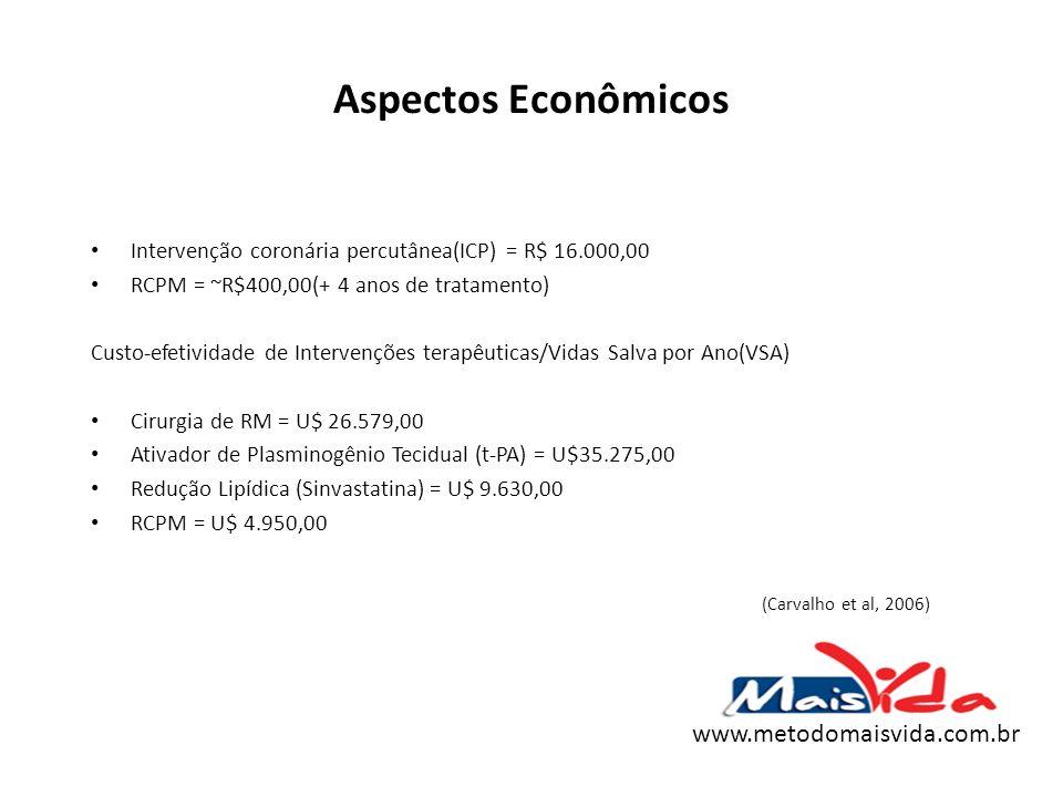 Aspectos Econômicos (Carvalho et al, 2006) www.metodomaisvida.com.br
