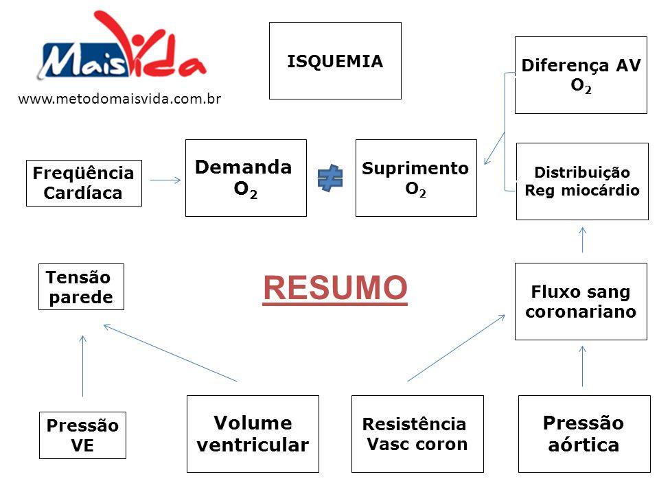 RESUMO Demanda O2 Volume ventricular Pressão aórtica ISQUEMIA
