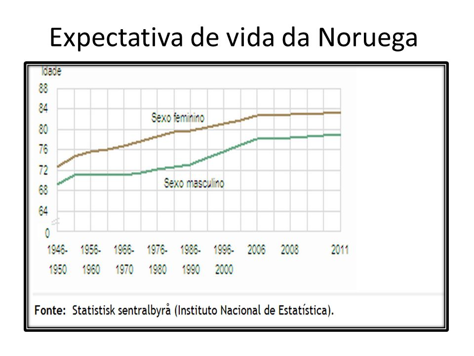 Expectativa de vida da Noruega
