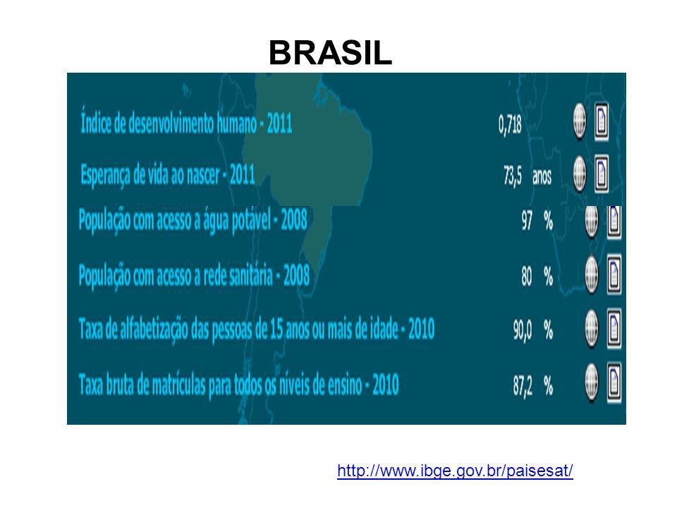 BRASIL http://www.ibge.gov.br/paisesat/