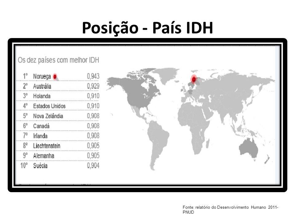 Posição - País IDH Fonte: relatório do Desenvolvimento Humano 2011- PNUD