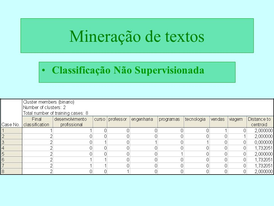 Mineração de textos Classificação Não Supervisionada