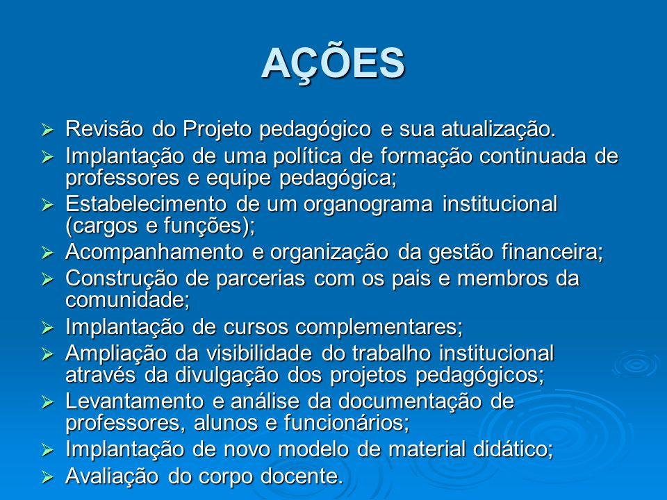AÇÕES Revisão do Projeto pedagógico e sua atualização.