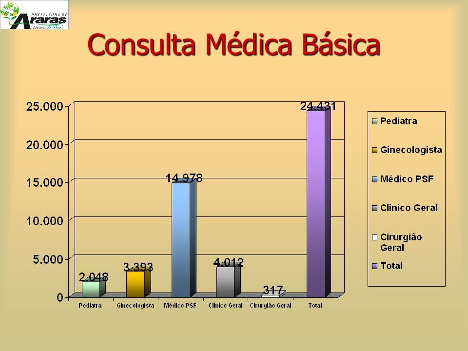 Consulta Médica Básica