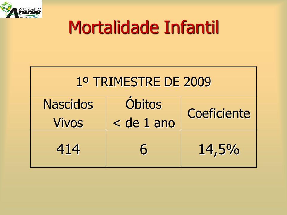 Mortalidade Infantil 414 6 14,5% 1º TRIMESTRE DE 2009 Nascidos Vivos
