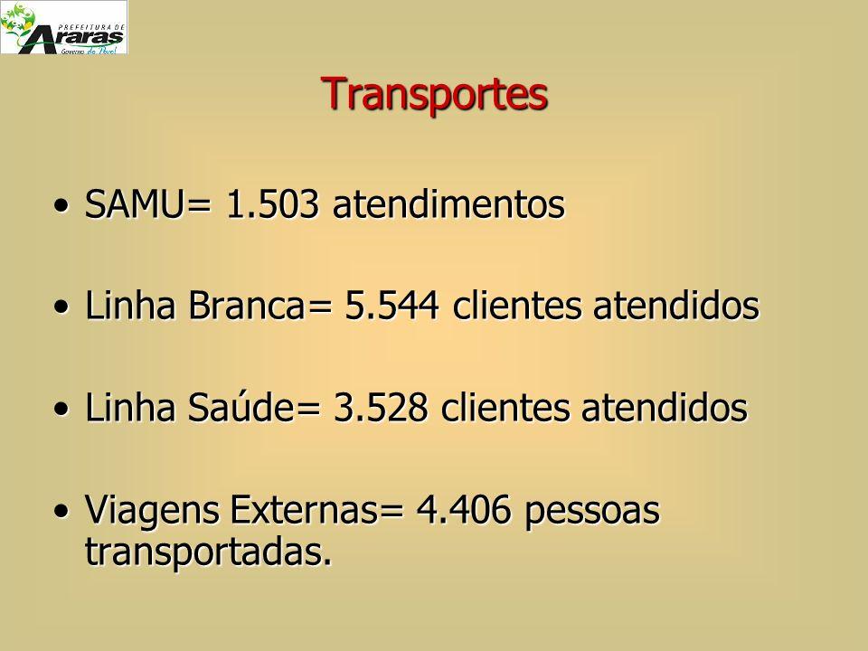 Transportes SAMU= 1.503 atendimentos