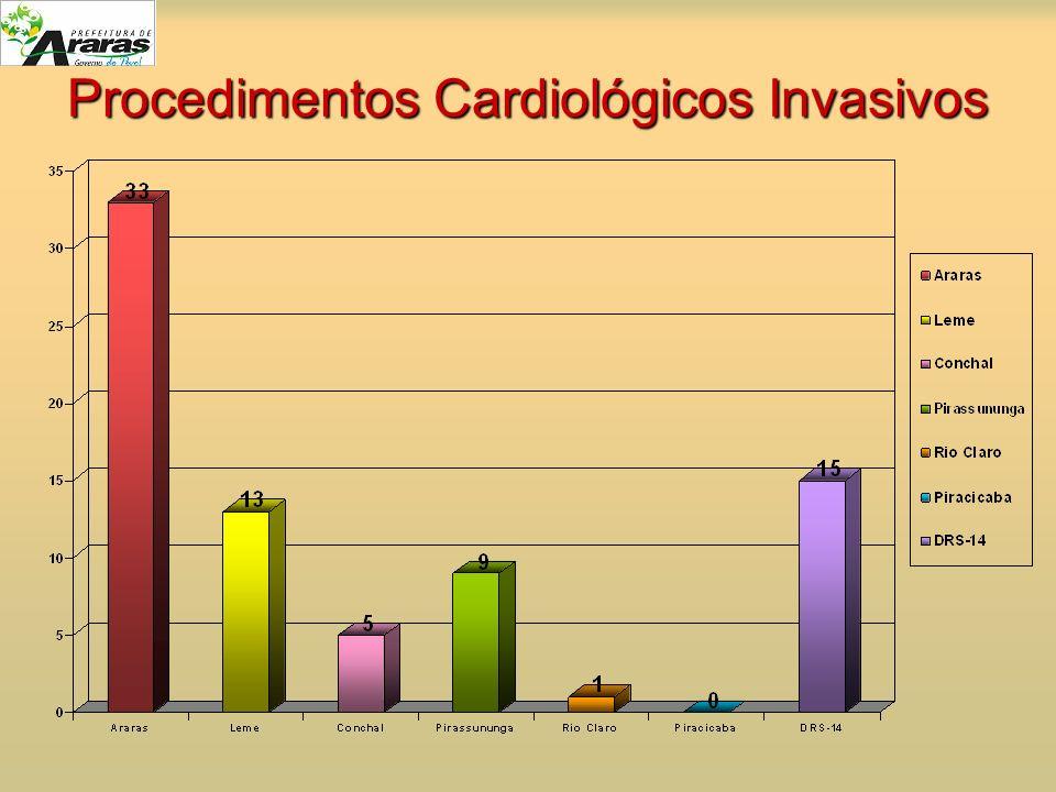Procedimentos Cardiológicos Invasivos
