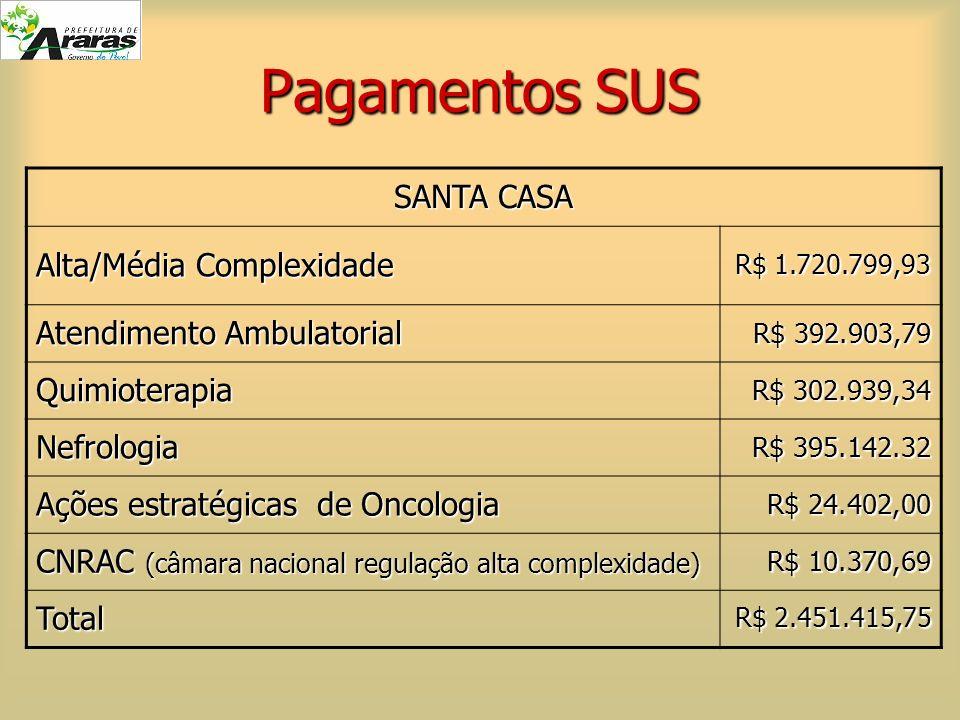 Pagamentos SUS SANTA CASA Alta/Média Complexidade